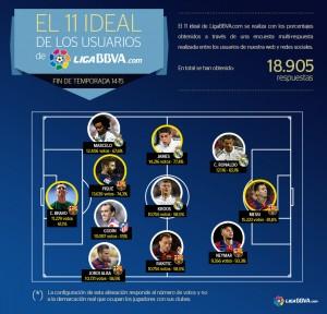 11_Ideal_Liga_España_Bravo_2015