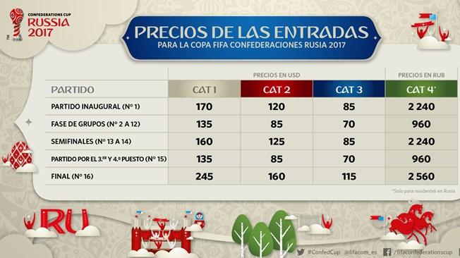 Copa_Confederaciones_Precios