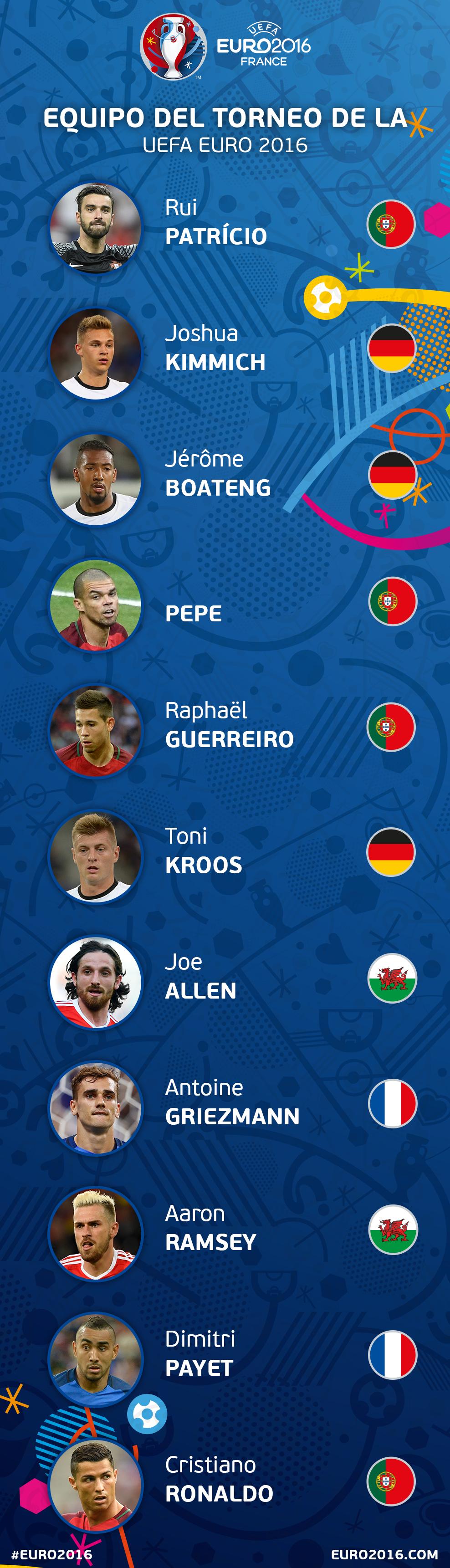 Equipo_ideal_UEFA_2016