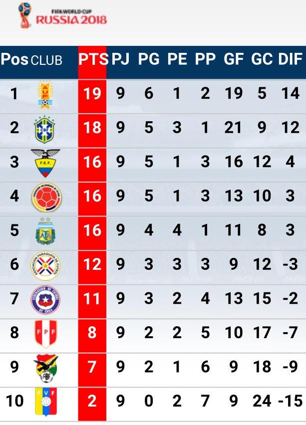 ... Selección a cinco puntos de zona de clasificación » PrensaFútbol