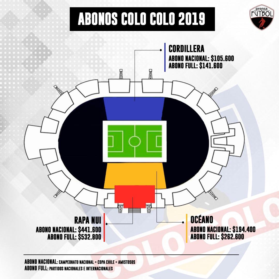 Infografia_Abonos_ColoColo_2019
