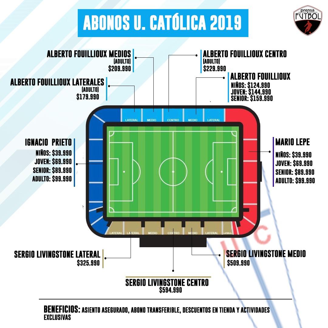 Infografia_Abonos_UCatolica_2019